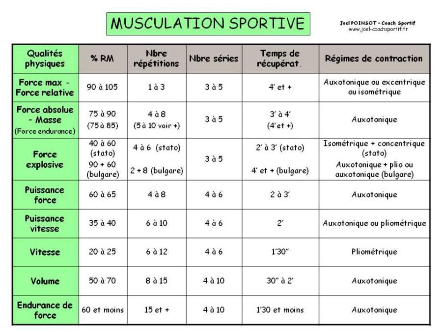 Les différentes qualités physiques en musculation